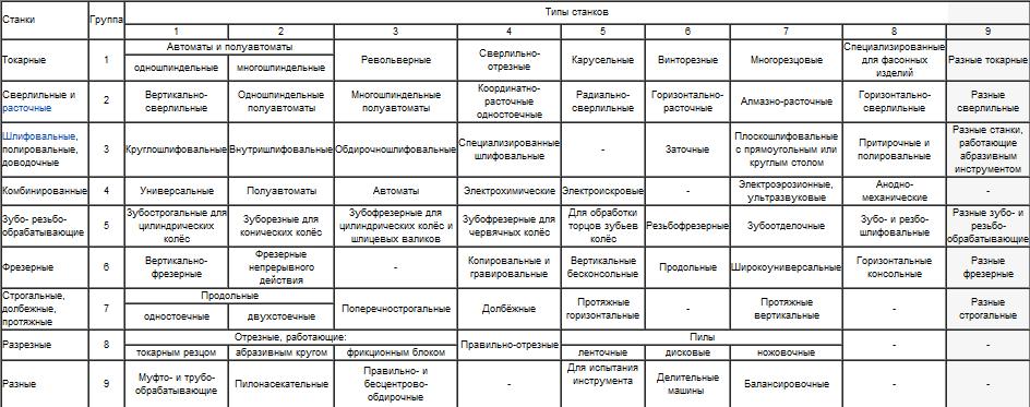Классификация металлорежущих станков
