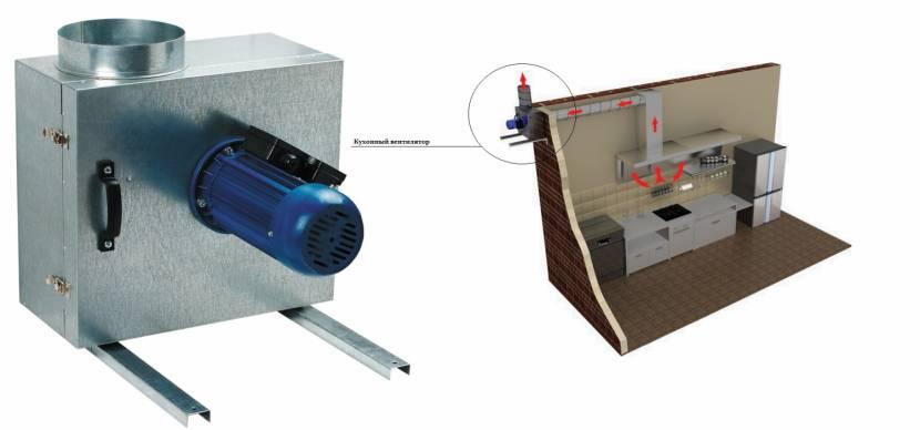 Кухонные промышленные вентиляторы для вентиляции на кухне
