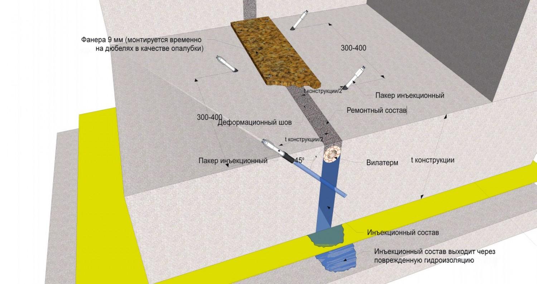 Способ герметизации деформационных швов
