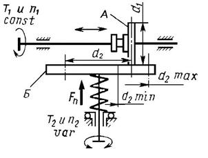 Схема фрикционной передачи
